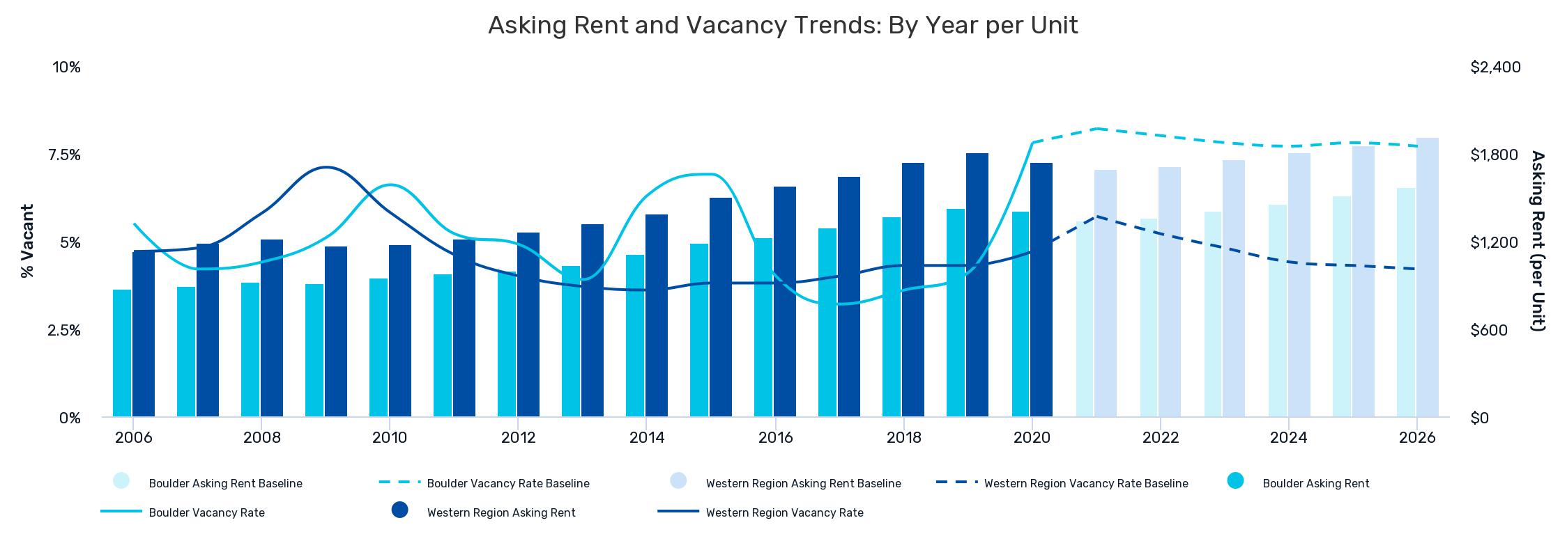 Asking Rent Vacancy Trends