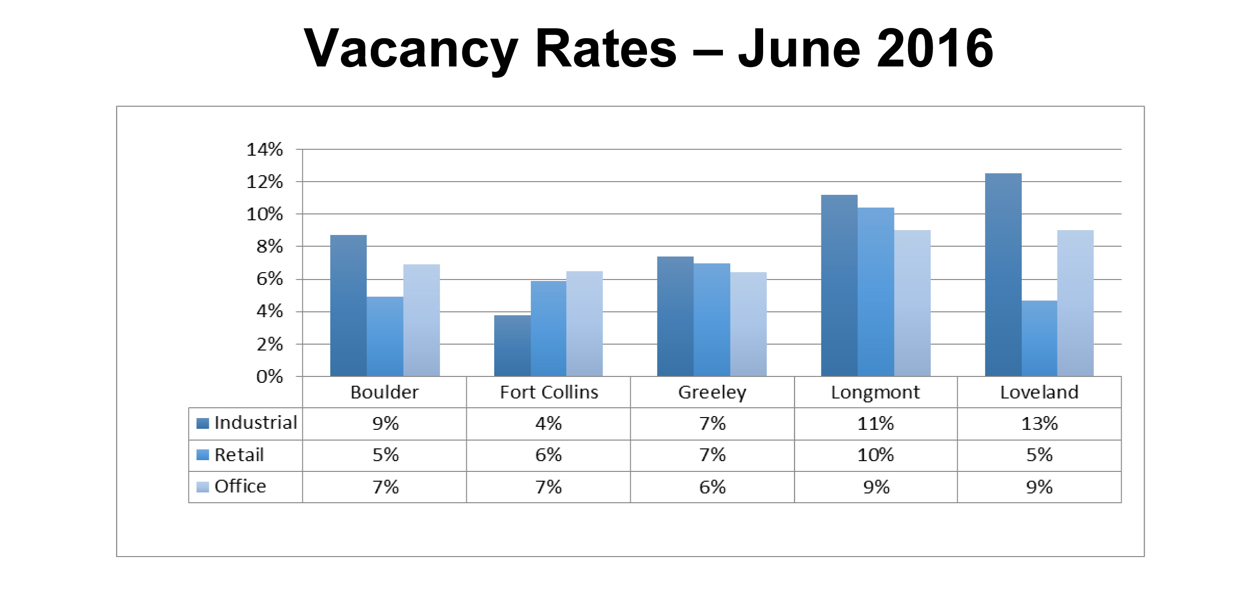 Fort Collins leads the five metro areas of NoCO in terms of lowest vacancy rates.