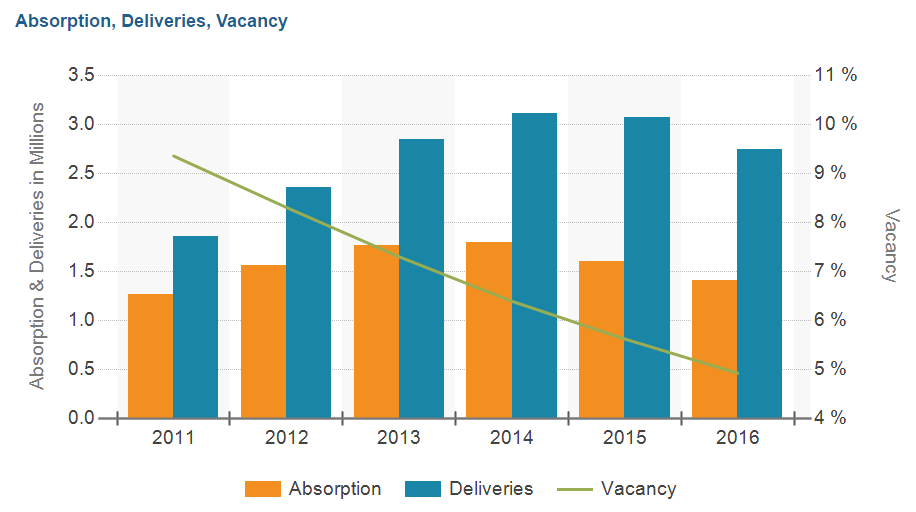 Despite deliveries outpacing absorption, vacancy still remains below 5%.