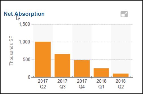 Net Absorption Graph