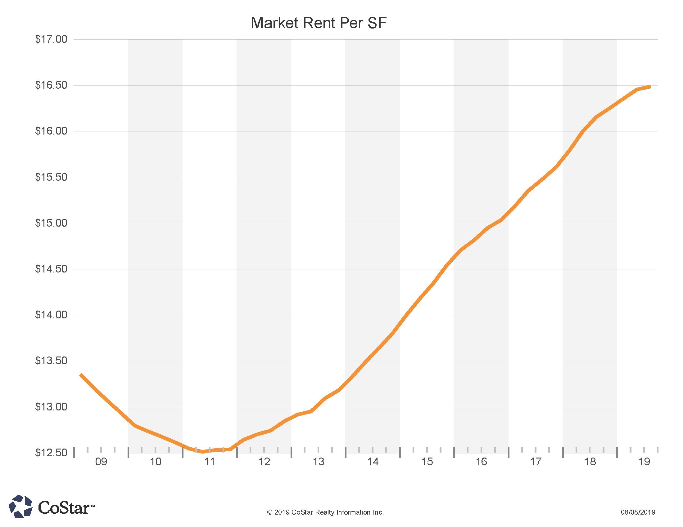 Market Rent Per SF