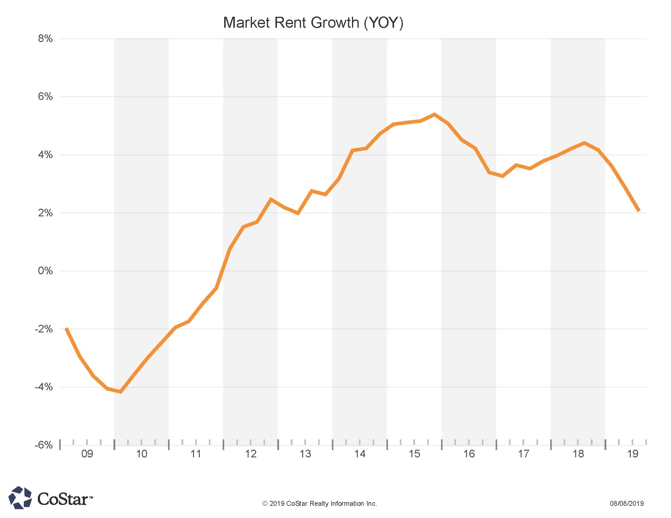 Market Rent Growth