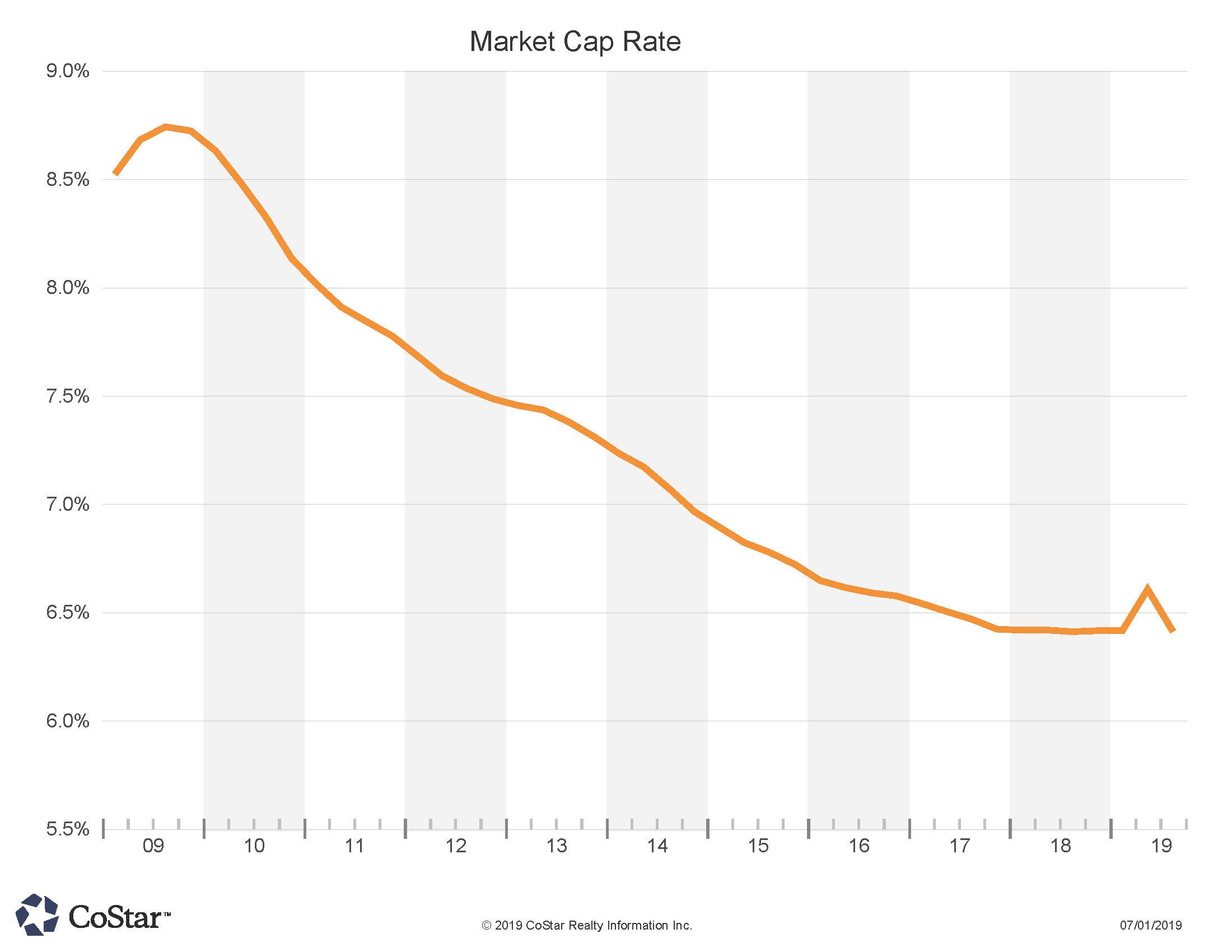 10 year CRE cap rate trend