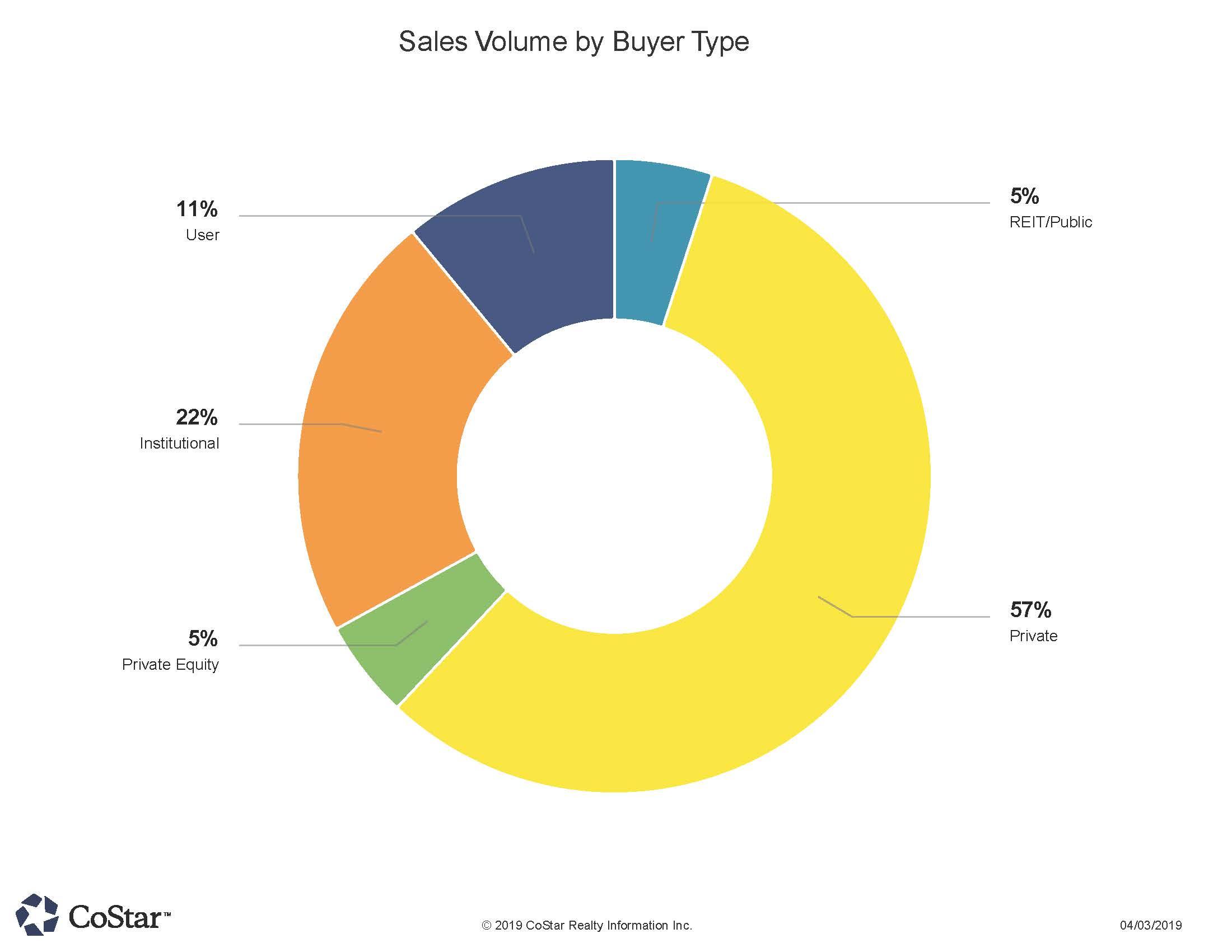 Sales Volume by Buyer Type